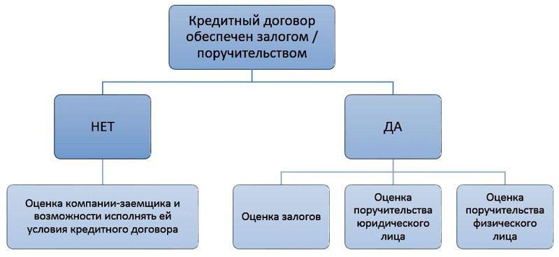 Оценка права требования